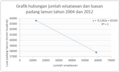 Grafik hubungan jumlah wisatawan dan luasan padang lamun tahun 2004 dan 2012