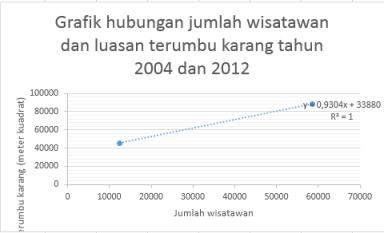 Grafik hubungan jumlah wisatawan dan luasan terumbu karang tahun 2004 dan 2012